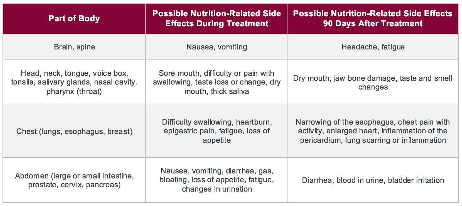 Nutrition Side Effects Of Treatment Mercy Health