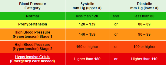 blood pressure chart hd images: High blood pressure and cholesterol